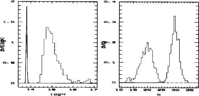Figure 4: Distribution of Doppler parameter b (right) and column density N (left) obtained by