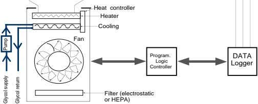Heat controller Heater Cooling Fan Program. DATA Logic Logger Controller Filter (electrostatic or HEPA) supply