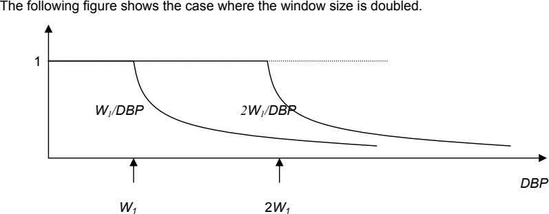 The following figure shows the case where the window size is doubled. 1 W 1 /DBP