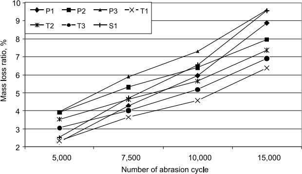 Figure 3. Relationship between number of abrasion cycles and mass loss . n Results and