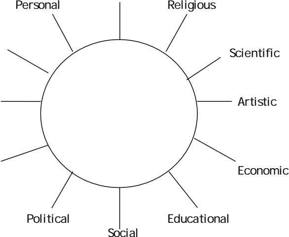 Personal Religious Scientific Artistic Economic Political Educational Social