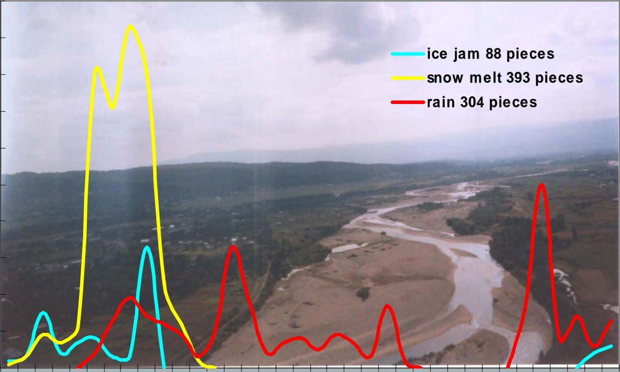 ice jam 88 pieces snow melt 393 pieces rain 304 pieces