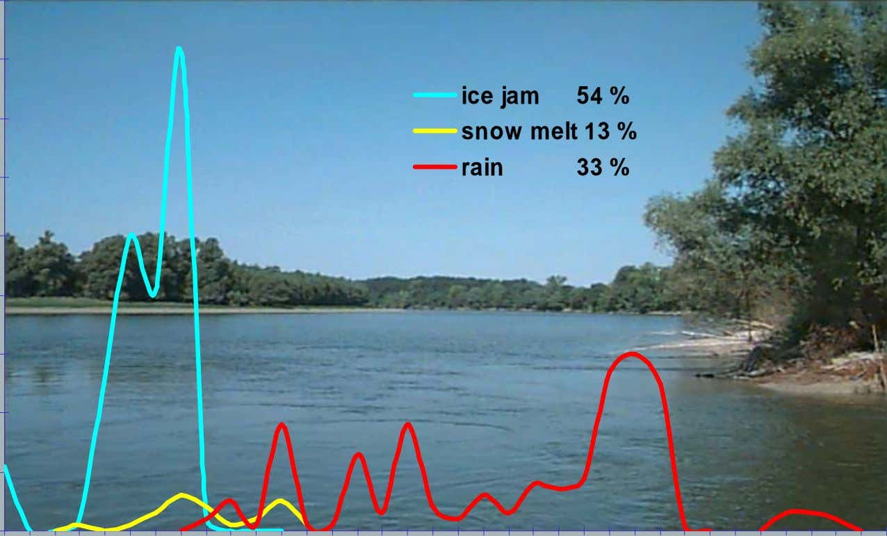 ice jam 54 % snow melt 13 % rain 33 %