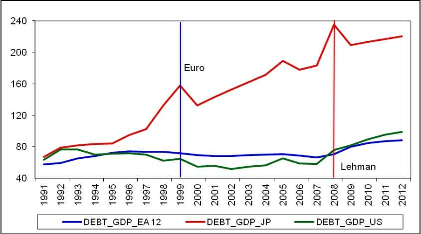 of the euro exchange rate. Figure 4: Debt to GDP Ratios GDP = gross domestic product;