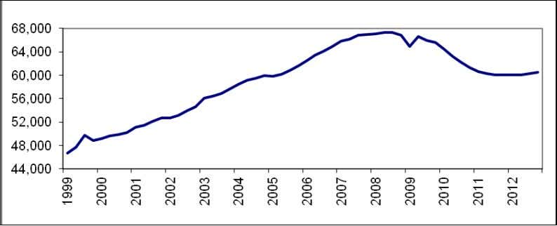 and Public Finance Figure 6b: Greece—Nominal GDP (quarterly, billion euros) Figure 6c: Greece—Growth 15