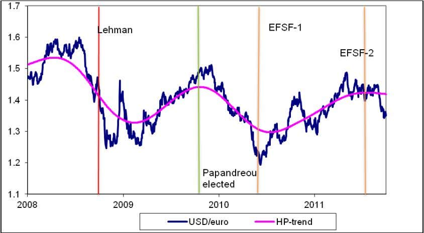 Figure 8: Dollar–Euro Daily Exchange Rates, 2008–2011 Source: European Central Bank. The underlying factors that