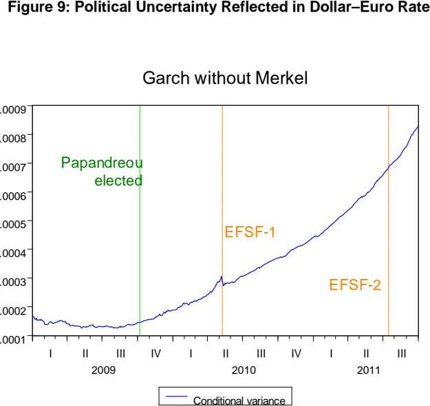 Figure 9: Political Uncertainty Reflected in Dollar–Euro Rate Garch without Merkel .0009 .0008 Papandreou .0007