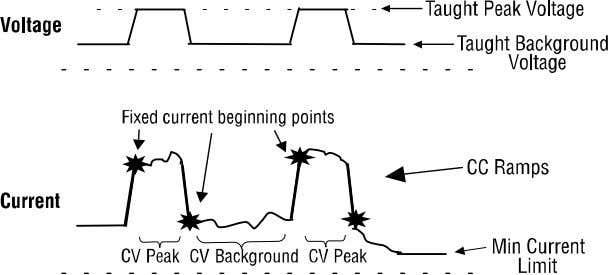 cycle time Enables one-wire and one-gas weld procedures Figure 3-6. Pro-Pulse Voltage And Current Waveforms M-247