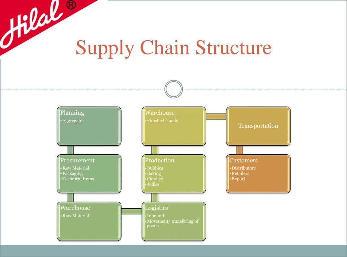 Supply Chain Structure Planning Warehouse •Aggregate •Finished Goods Transportation Procurement Production Customers •Raw Material •Bubbles •Distributors