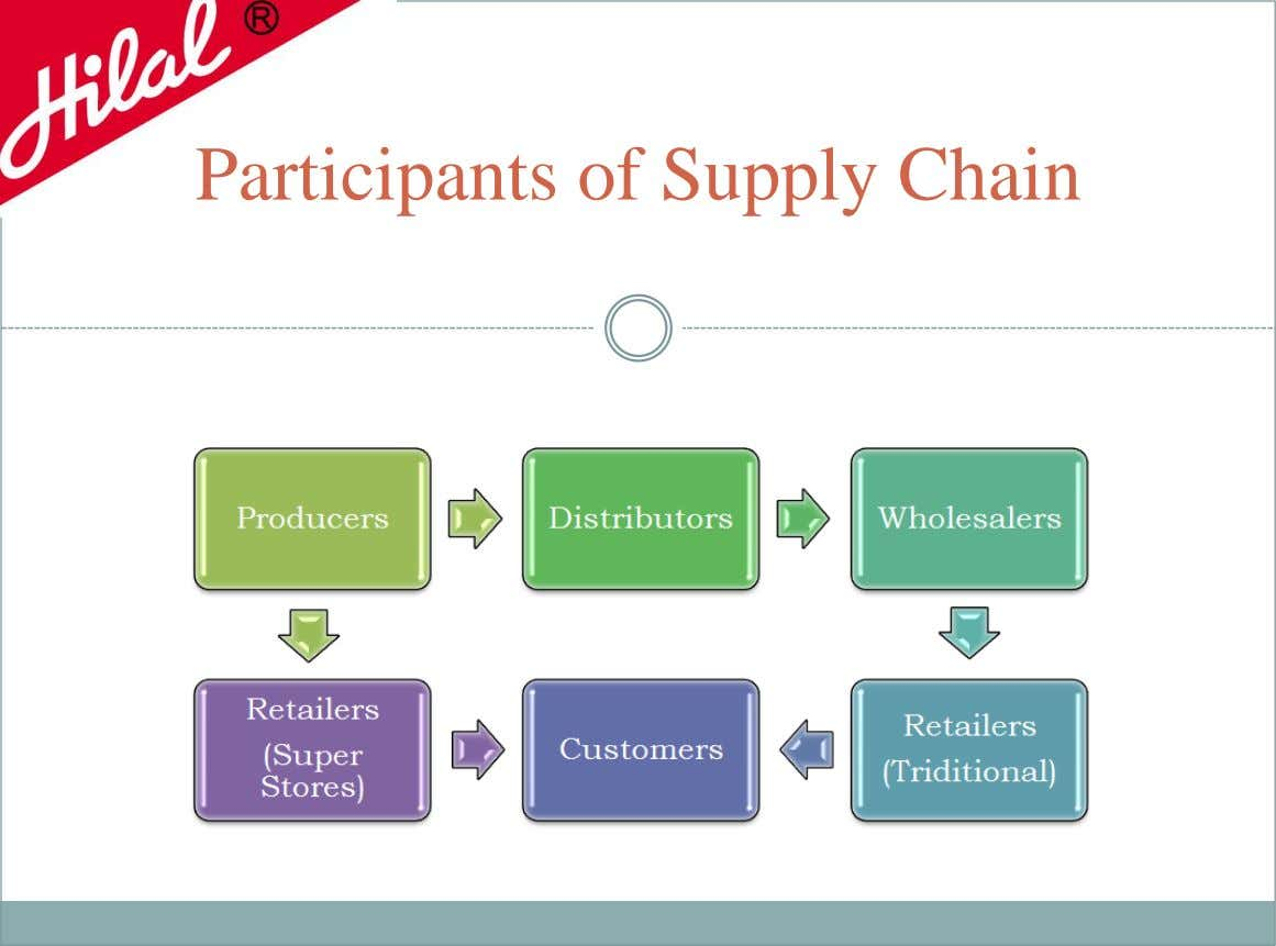 Participants of Supply Chain