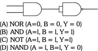 A Y B (A) NOR (A=0, B = 0, Y = 0) (B) AND (A=l,