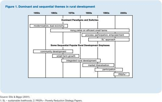 Figure 1. Dominant and sequential themes in rural development 1950s 1960s 1970s 1980s 1990s 2000s