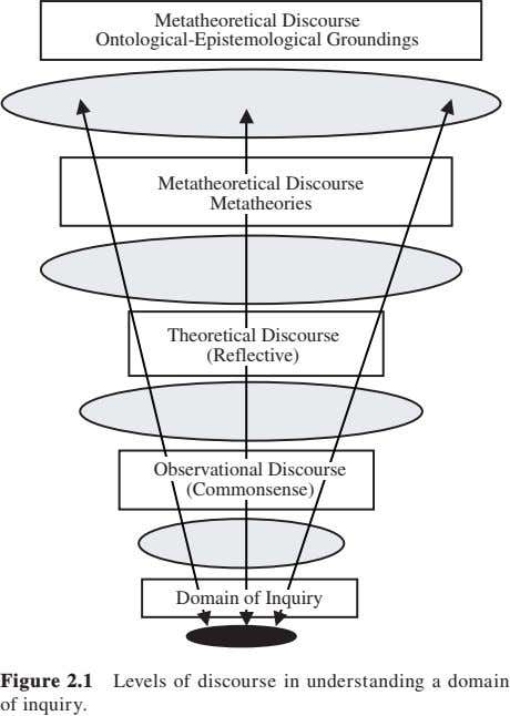 Metatheoretical Discourse Ontological-Epistemological Groundings Metatheoretical Discourse Metatheories Theoretical