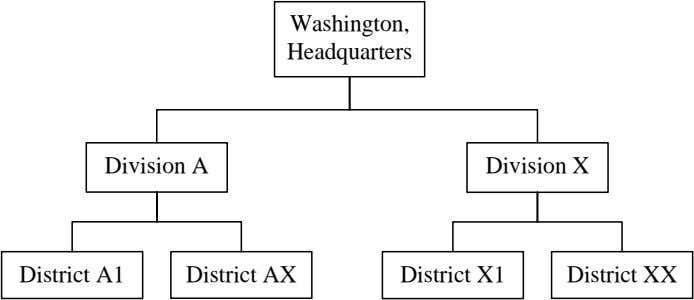 Washington, Headquarters Division A Division X District A1 District AX District X1 District XX