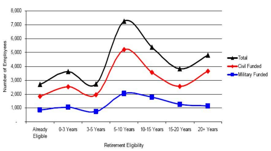 Team New Orleans Systems Hurricane Katrina May 22, 2006 Figure 13.3: Human Capital Planning Proj ected