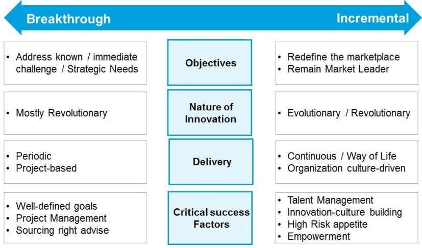 Figure 4: Forms of Innovation Breakthrough strategy enables creation of growth strategies, new product categories,