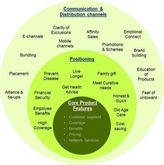 by the customers. Figure 1: Components of Customer Value Proposition Indian Insurance Sector Innovate Now Or
