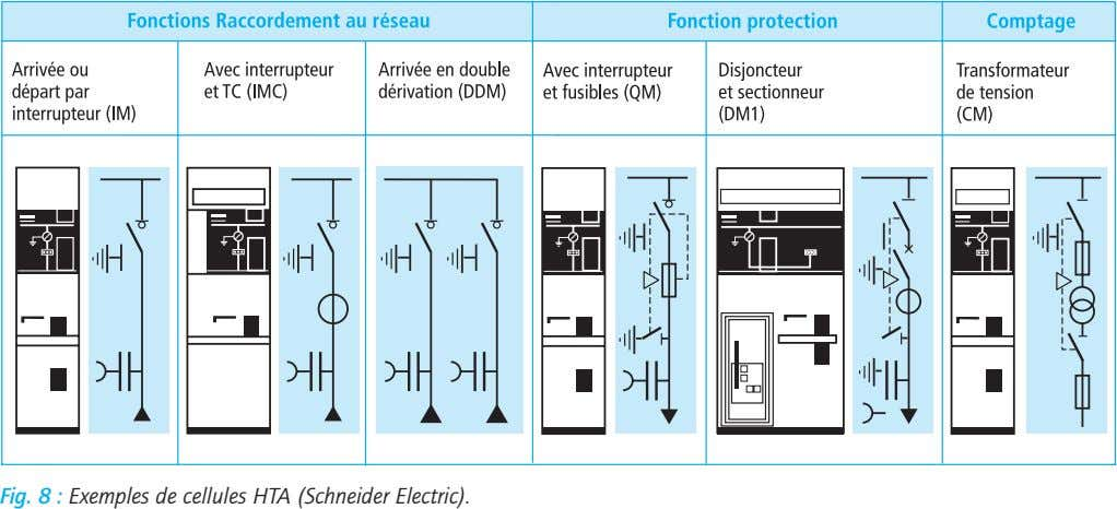 Fig. 8 : Exemples de cellules HTA (Schneider Electric).