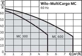 Wilo-MultiCargo MC 60 Hz 60 50 40 30 MC 300 MC 600 20 10 0
