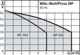 Wilo-MultiPress MP 60 Hz 60 50 40 30 MP 300 MP 600 20 10 0