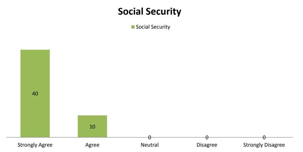 Social Security Social Security Strongly Disagree Disagree Neutral Agree Strongly Agree 40 10 0 0 0