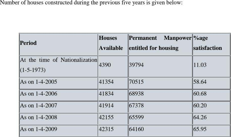 60.20 At the time of Nationalization satisfaction Available %age Permanent Manpower entitled for housing Houses Period