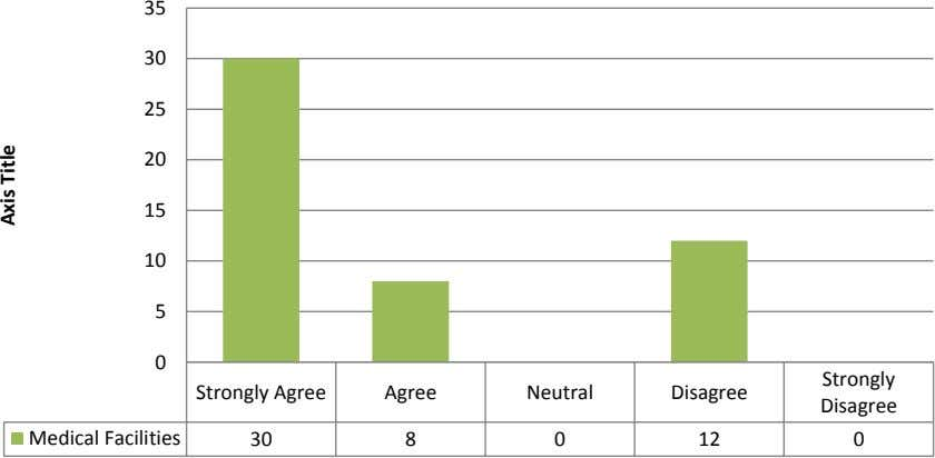 Strongly Agree 0 12 0 8 30 Medical Facilities Disagree Disagree Neutral Agree 35 Strongly 0