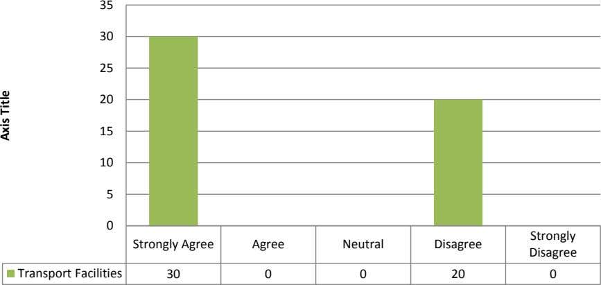 Strongly Agree 0 20 0 0 30 Transport Facilities Disagree Disagree Neutral Agree 35 Strongly 0