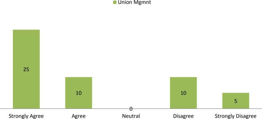 25 10 0 10 5 Union Mgmnt Strongly Disagree Strongly Agree Disagree Neutral Agree