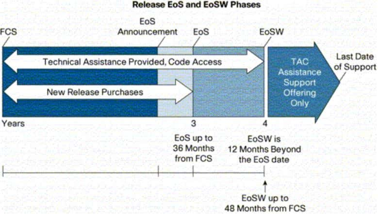 releases. Figure 7. Cisco IOS Software Life Cycle Milestones First Customer Shipment (FCS): The day the