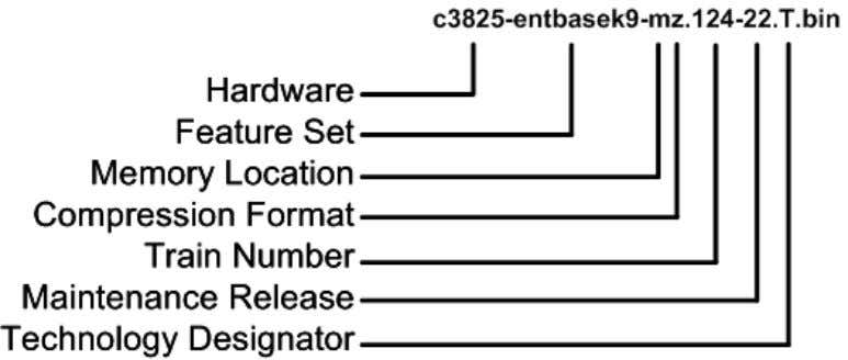 router. Figure 9. Example of a Cisco IOS Software Image Name The show version command displays