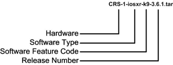14. Example of a Cisco IOS XR Software Image Name (TAR) Figure 15 shows the image