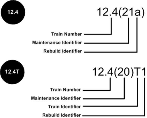 Figure 2. Cisco IOS Software Mainline and T Trains Numbering Notes: The software release or train