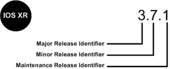 (See Figure 4.) Figure 5. Cisco IOS XR Software Numbering The major release identifier is the