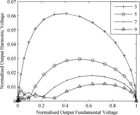 TRANSACTIONS ON POWER ELECTRONICS, VOL. 25, NO. 5, MAY 2010 Fig. 11. Harmonic components of output