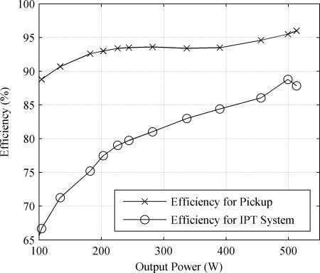 WU et al. : AC PROCESSING PICKUP FOR IPT SYSTEMS Fig. 18. Efficiency versus output power.
