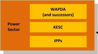 WAPDA (and successors) Power KESC Sector IPPs