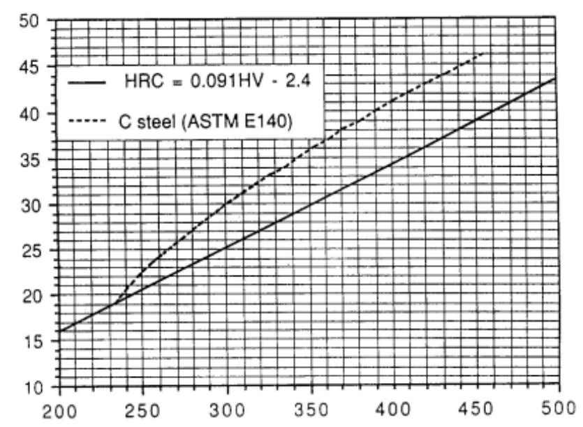 developed for CMn steels. Figure 7: TWI HV/HRC comparison The TWI HV/HRC correlation curve, based on
