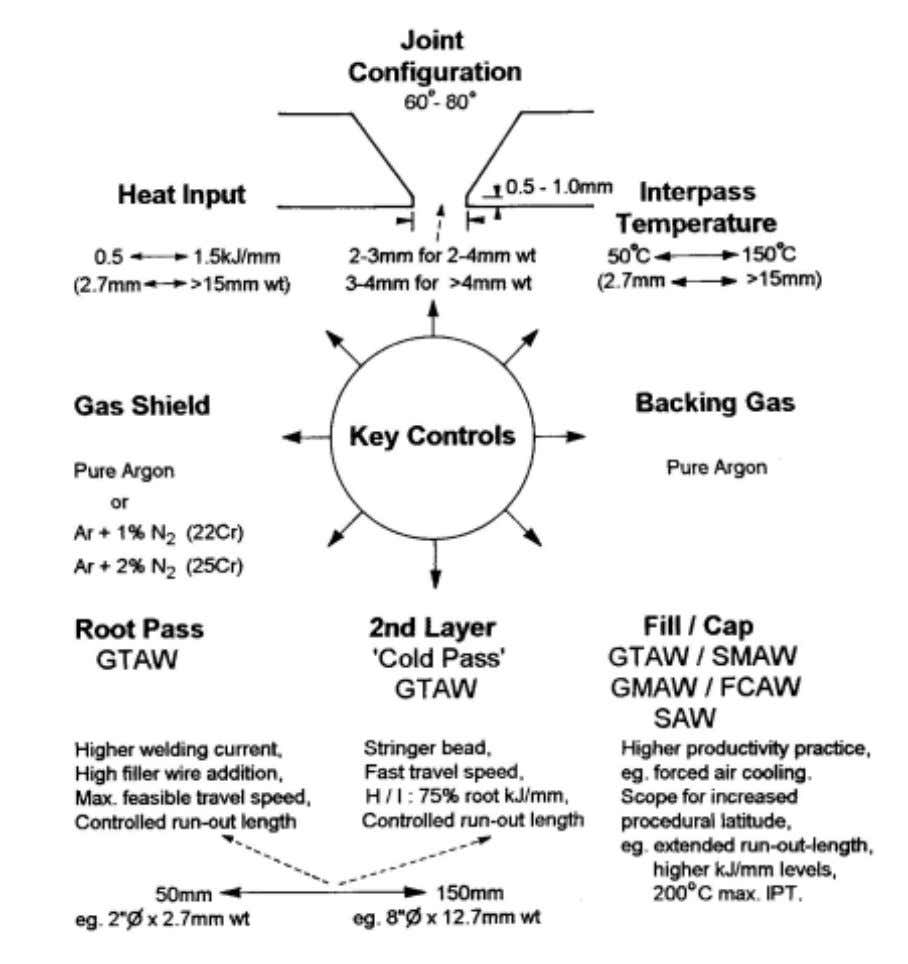 more detail in section 4.2. Figure 1: Welding duplex & superduplex stainless steels Page 5 Issue