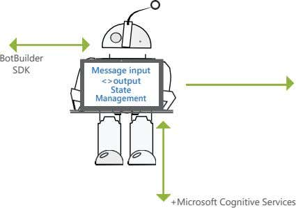 BotBuilder SDK Message input <>output State Management +Microsoft Cognitive Services