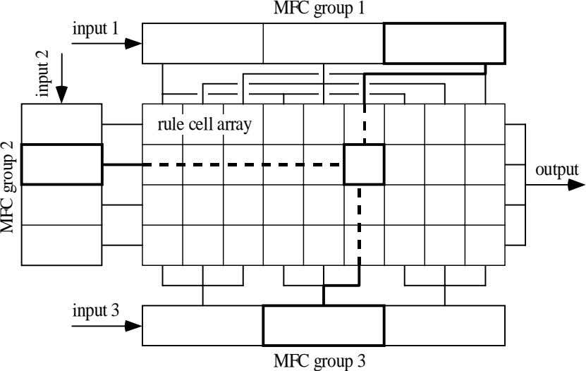 MFC group 1 input 1 rule cell array output input 3 MFC group 3 MFC