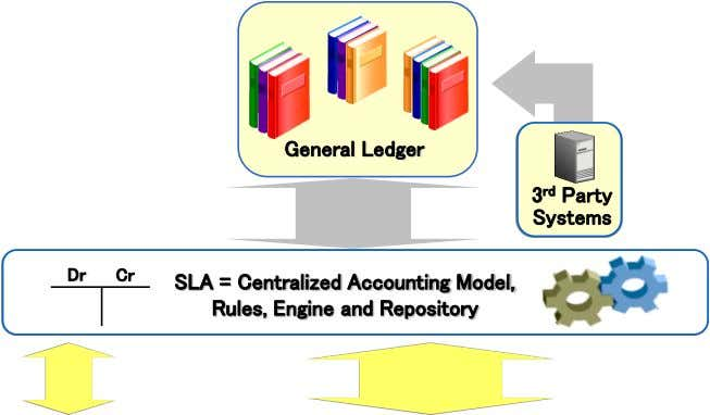General Ledger General Ledger 3 rd Party Systems Dr Cr SLA = Centralized Accounting Model, Rules,
