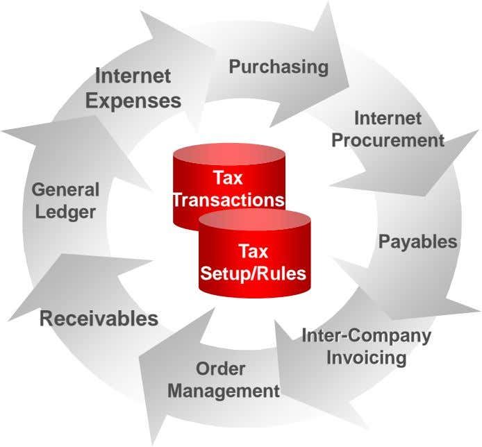 Purchasing Internet Expenses Internet Procurement Tax General Transactions Ledger Payables Tax Setup/Rules Receivables Inter-Company Invoicing Order