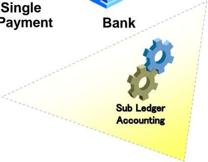 Bank Sub Ledger Accounting