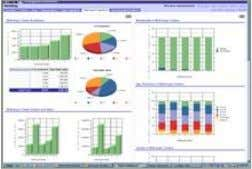 Oracle Business Intelligence Comprehensive View of Financial Performance General Ledger & Profitability Analytics Incorporates detail-level general