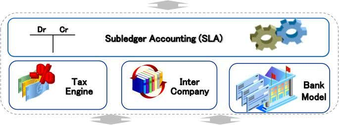 Dr Cr Subledger Accounting (SLA) Tax Inter Bank Engine Company Model