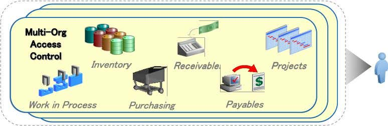 Multi-Org Access Control Inventory Receivables Projects Work in Process Purchasing Payables