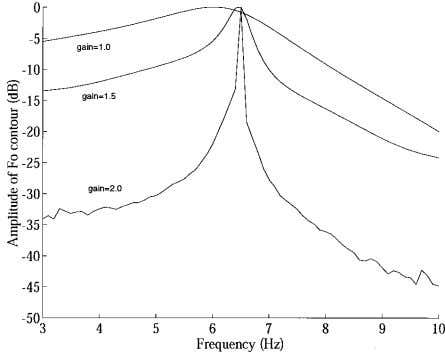 because they involve neural conduction times, muscle acti- FIG. 11. Frequency spectra of the F o