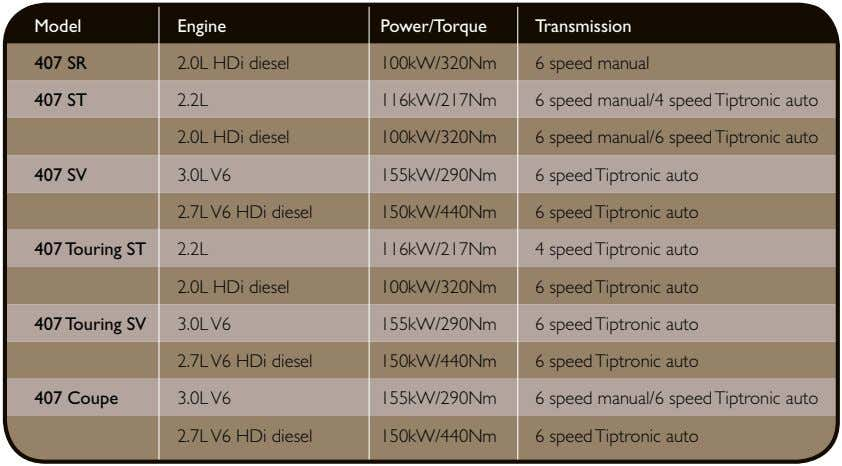 Model Engine Power/Torque Transmission 407 SR 2.0L HDi diesel 100kW/320Nm 6 speed manual 407 ST