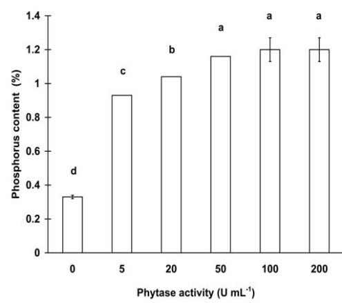 was replaced with sterile de-ionised water as control. FIG. 5 - Effect of different phytase concentrations
